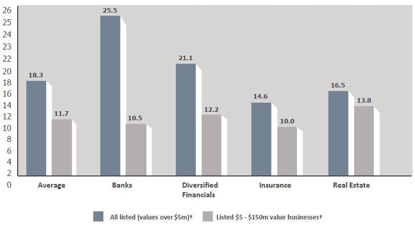 Financial services graph 1 - reversed