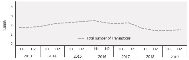 Financial services graph 3-2