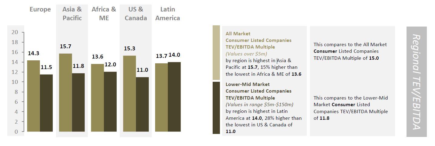 consumer regional tev ebitda-1.jpg