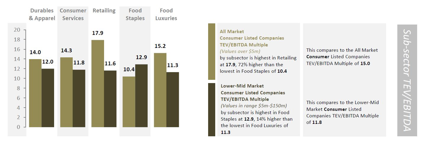 consumer sub-sector tev ebitda.jpg