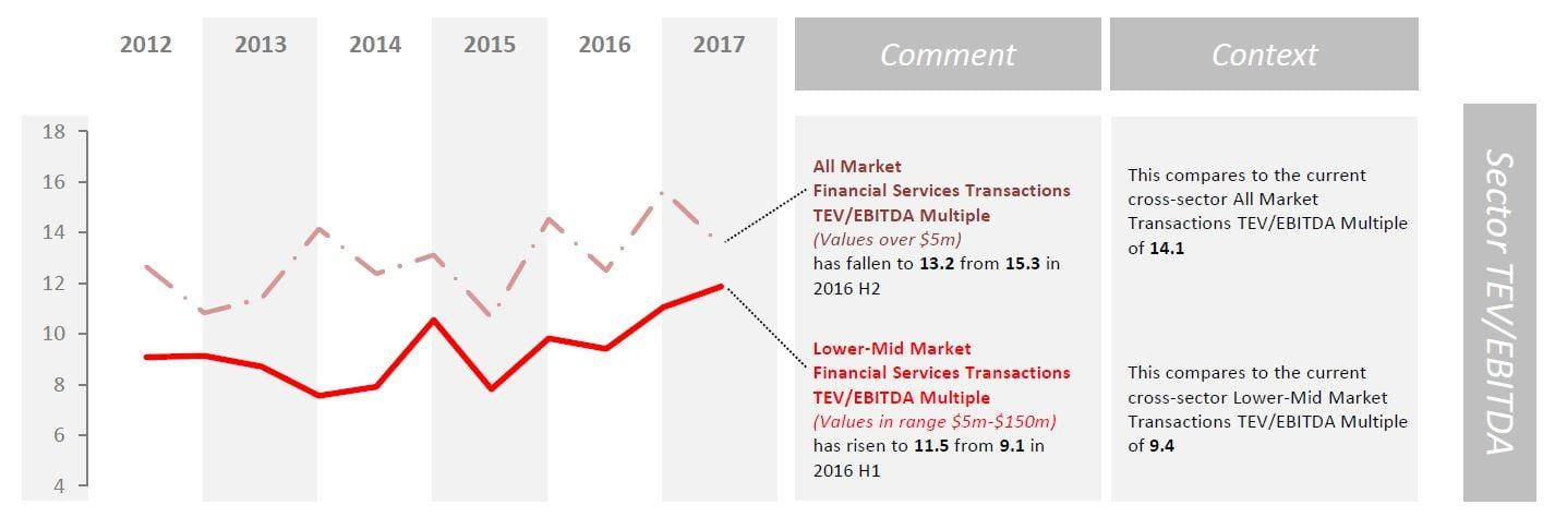 financial services sector tev ebitda.jpg