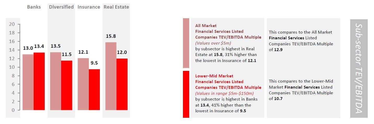 financial services sub-sector tev ebitda.jpg