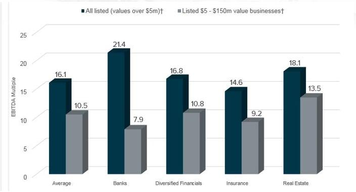 Financial Services Graph 1