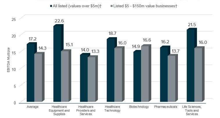 Healthcare Graph 1