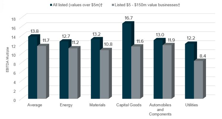 Industrials Graph 1