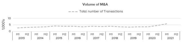 TMT Graph 3